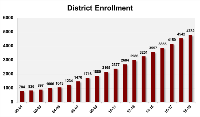 District Enrollment 2018