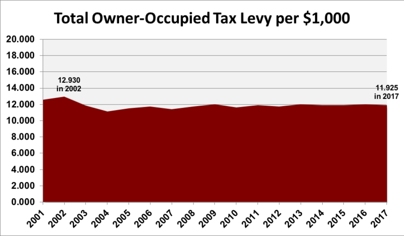 Total Owner-Occupied Tax Levy